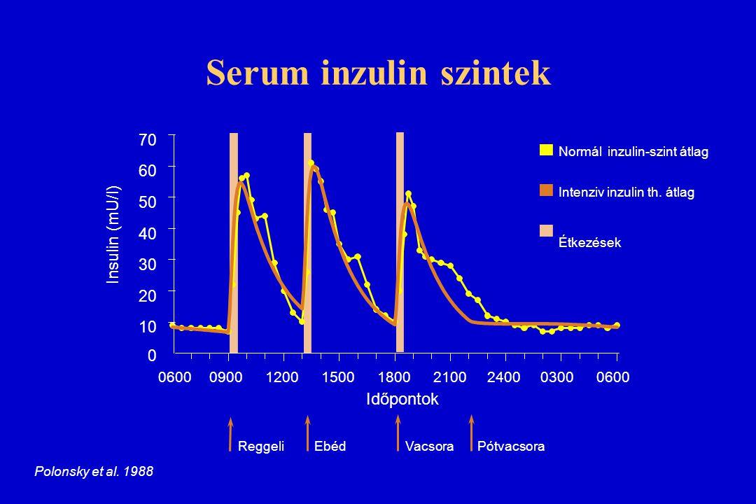 Serum inzulin szintek 0 10 20 30 40 50 60 70 0600 09001200150018002100240003000600 Insulin (mU/l) Normál inzulin-szint átlag Intenziv inzulin th. átla