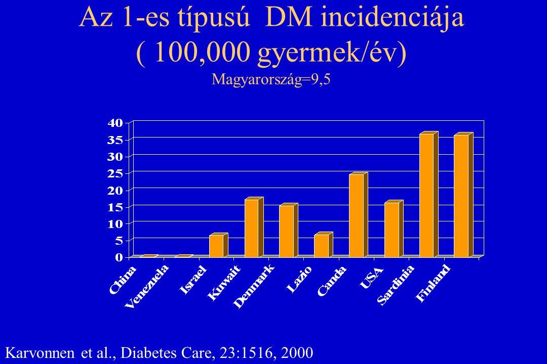 Epidemiológia: 2-es tipus A 2-es típusú diabetes prevalenciája az utóbbi években gyermek- és serdülőkorban: Pima indiánok: 54% serdülőknél mexikói-amerikaiak: 21 % afro-amerikaiak : 69 % (!) japánok : 20-30 % fehér amerikaiak : 34,5 % Pediatrics in Review 22:147,2001