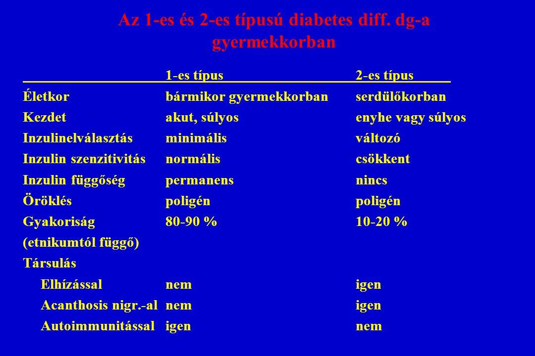 Az 1-es és 2-es típusú diabetes diff. dg-a gyermekkorban 1-es típus2-es típus Életkorbármikor gyermekkorbanserdülőkorban Kezdetakut, súlyosenyhe vagy