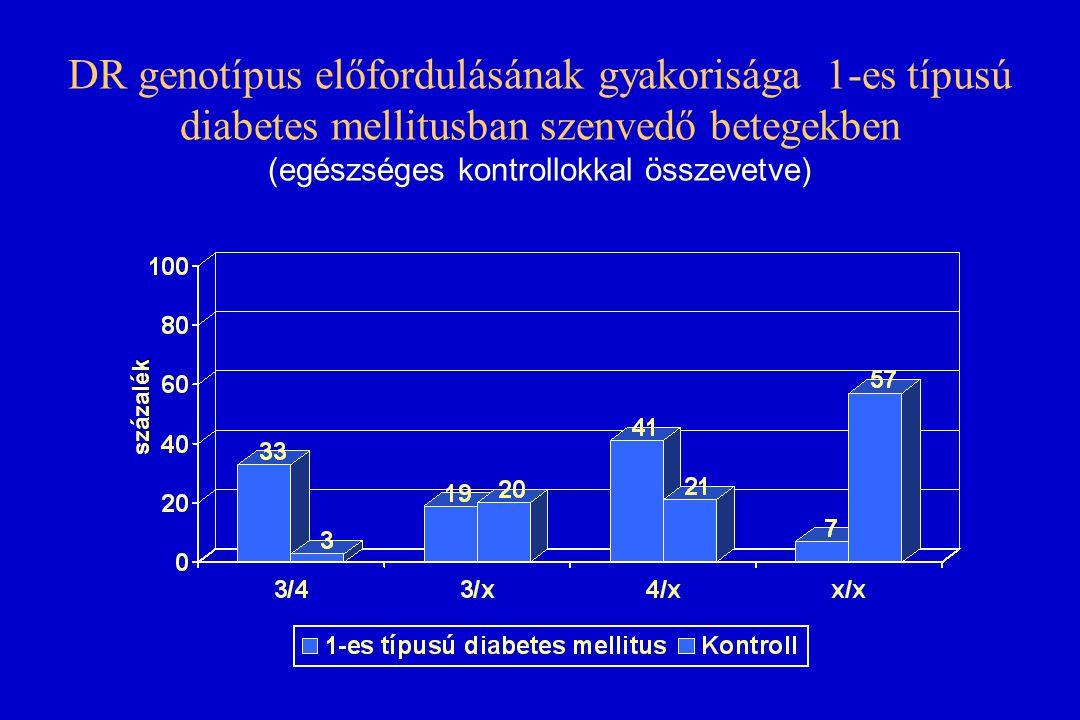 1-es típusú diabetes mellitus hajlammal kapcsolatos fontosabb HLA-DQ molekulák ( cis vagy trans kóddal) (Európai,afrikai és japán népességben) DR3434794489DQA105010301030103010301030103010301DQB102010302020102010201040104020303 57 pozíció non-Aspnon-Aspnon-Aspnon-Aspnon-AspAspAspAspHeterodimerciscistranscisciscistranscisFajeurópaieurópaieurópaiafrikaiafrikaijapáneurópaijapán