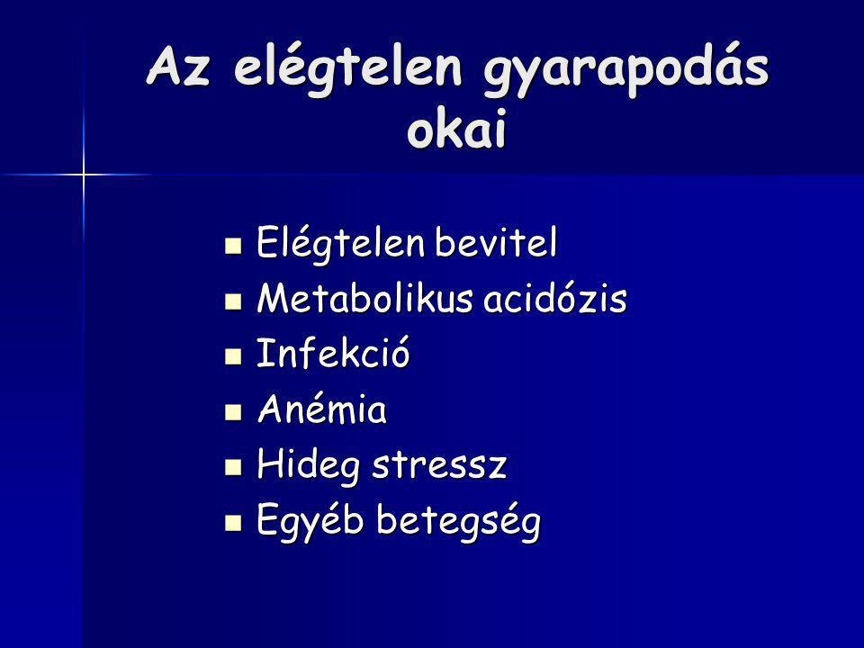Az elégtelen gyarapodás okai Elégtelen bevitel Elégtelen bevitel Metabolikus acidózis Metabolikus acidózis Infekció Infekció Anémia Anémia Hideg stres