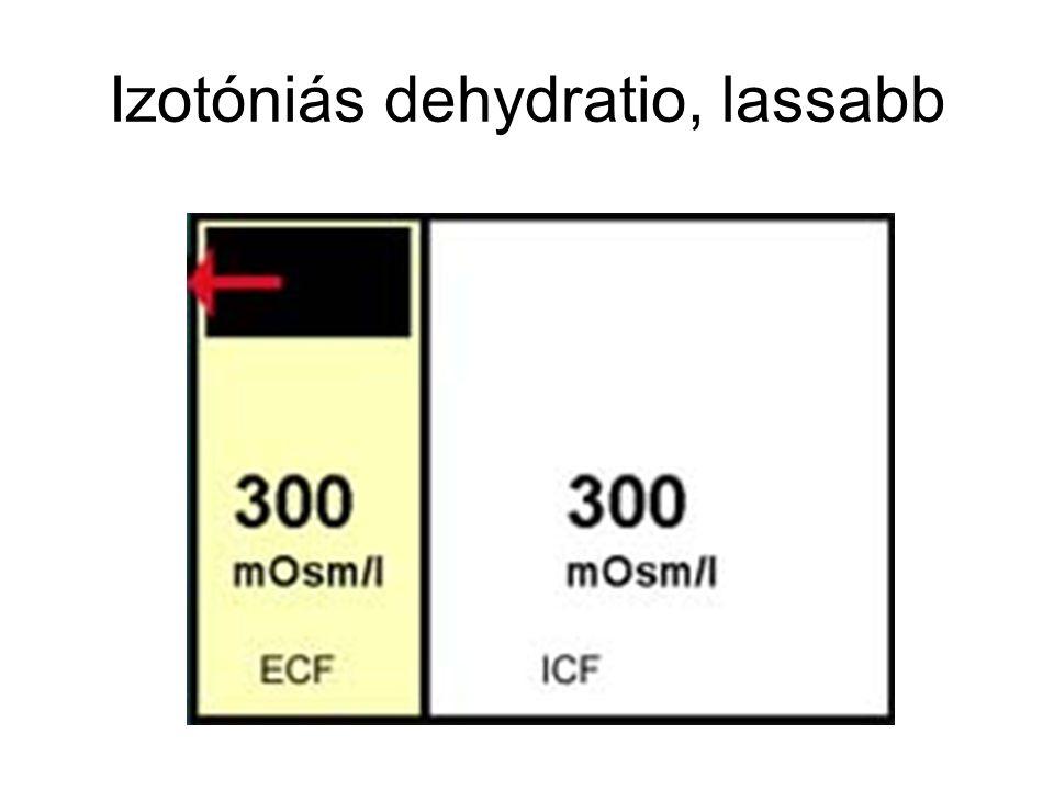 Izotóniás dehydratio, lassabb
