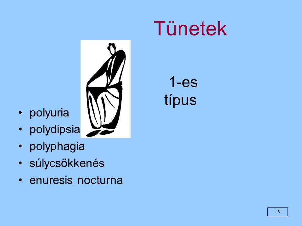 Tünetek 1-es típus I.9 polyuria polydipsia polyphagia súlycsökkenés enuresis nocturna