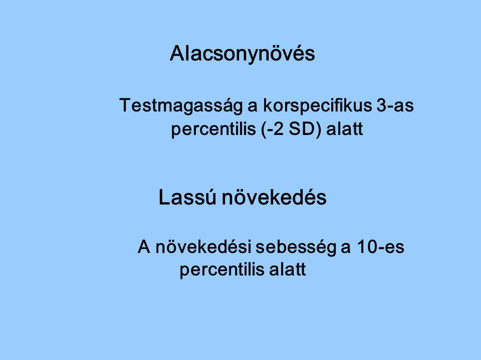 Alacsonynövés Testmagasság a korspecifikus 3-as percentilis (-2 SD) alatt Lassú növekedés A növekedési sebesség a 10-es percentilis alatt