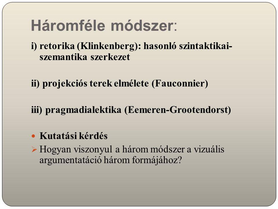 Háromféle módszer: i)retorika (Klinkenberg): hasonló szintaktikai- szemantika szerkezet ii) projekciós terek elmélete (Fauconnier) iii) pragmadialektika (Eemeren-Grootendorst) Kutatási kérdés  Hogyan viszonyul a három módszer a vizuális argumentatáció három formájához