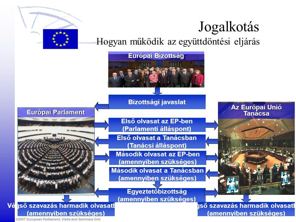 ©2007 European Parliament, Visits and Seminars Unit Európai Bizottság Jogalkotás Hogyan működik az együttdöntési eljárás Bizottsági javaslat Első olvasat a Tanácsban (Tanácsi álláspont) Egyeztetőbizottság (amennyiben szükséges) Második olvasat a Tanácsban (amennyiben szükséges) Második olvasat az EP-ben (amennyiben szükséges) Végső szavazás harmadik olvasatban (amennyiben szükséges) Végső szavazás harmadik olvasatban (amennyiben szükséges) Az Európai Unió Tanácsa Európai Parlament Első olvasat az EP-ben (Parlamenti álláspont)