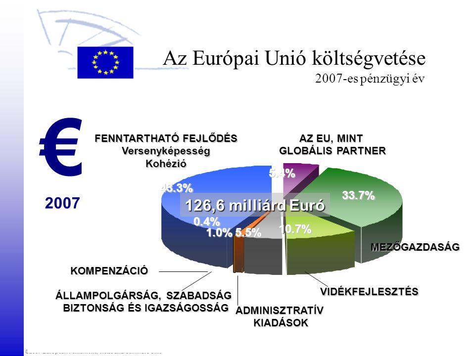 ©2007 European Parliament, Visits and Seminars Unit AZ EU, MINT GLOBÁLIS PARTNER MEZŐGAZDASÁG ADMINISZTRATÍVKIADÁSOK FENNTARTHATÓ FEJLŐDÉS VersenyképességKohézió ÁLLAMPOLGÁRSÁG, SZABADSÁG BIZTONSÁG ÉS IGAZSÁGOSSÁG 43.3% 5.4% 126,6 milliárd Euró 33.7% 5.5% 10.7% 1.0% Az Európai Unió költségvetése 2007-es pénzügyi év VIDÉKFEJLESZTÉS € 2007 KOMPENZÁCIÓ 0.4%