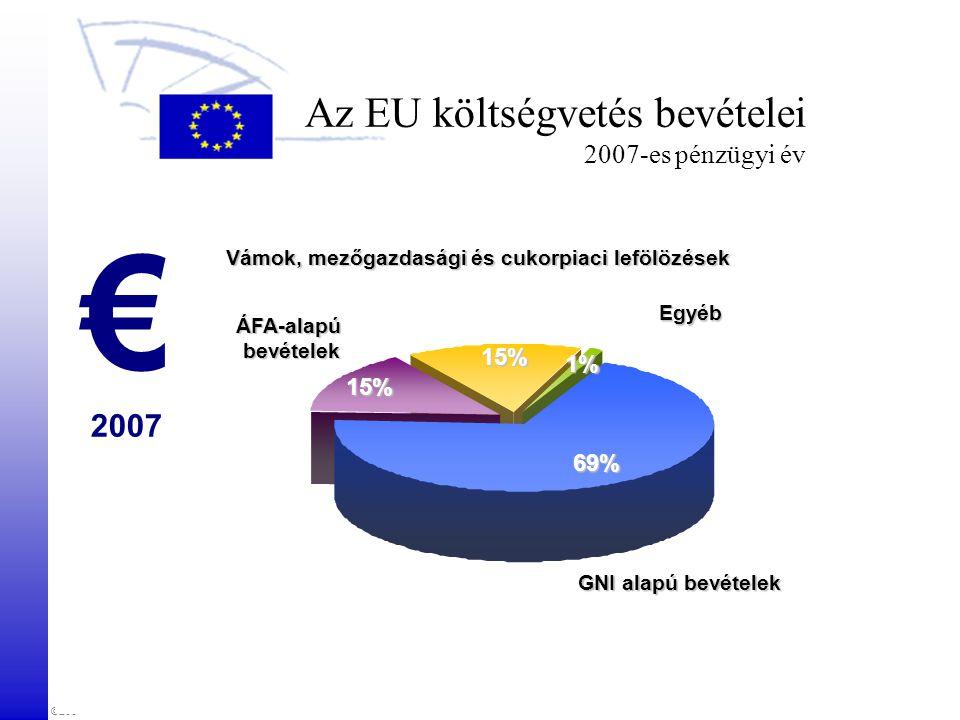 ©2007 European Parliament, Visits and Seminars Unit Az EU költségvetés bevételei 2007-es pénzügyi év € 2007 Egyéb ÁFA-alapúbevételek Vámok, mezőgazdasági és cukorpiaci lefölözések 15% 15% 1% 69% GNI alapú bevételek
