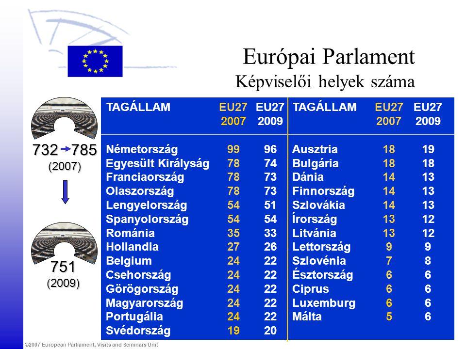 ©2007 European Parliament, Visits and Seminars Unit TAGÁLLAM NémetországAusztria Egyesült KirályságBulgária Franciaország Dánia Olaszország Finnország Lengyelország Szlovákia SpanyolországÍrország Románia Litvánia Hollandia Lettország Belgium Szlovénia Csehország Észtország Görögország Ciprus Magyarország Luxemburg PortugáliaMálta Svédország Európai Parlament Képviselői helyek száma 732 785 (2007) EU27 2007 18 14 13 9 7 6 5 EU27 2009 96 74 73 51 54 33 26 22 20 EU27 2009 19 18 13 12 9 8 6 EU27 2007 99 78 54 35 27 24 19 751 (2009)