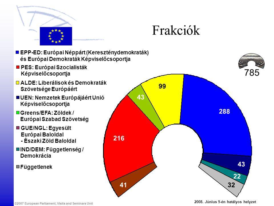 ©2007 European Parliament, Visits and Seminars Unit Frakciók EPP-ED: Európai Néppárt (Kereszténydemokraták) és Európai Demokraták Képviselőcsoportja PES: Európai Szocialisták Képviselőcsoportja ALDE: Liberálisok és Demokraták Szövetsége Európáért Greens/EFA: Zöldek / Európai Szabad Szövetség GUE/NGL: Egyesült Európai Baloldal - Északi Zöld Baloldal UEN: Nemzetek Európájáért Unió Képviselőcsoportja IND/DEM: Függetlenség / Demokrácia Függetlenek 785 288 99 216 41 2 4343 4343 2008.