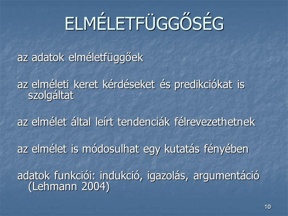 10 ELMÉLETFÜGGŐSÉG az adatok elméletfüggőek az elméleti keret kérdéseket és predikciókat is szolgáltat az elmélet által leírt tendenciák félrevezethetnek az elmélet is módosulhat egy kutatás fényében adatok funkciói: indukció, igazolás, argumentáció (Lehmann 2004)
