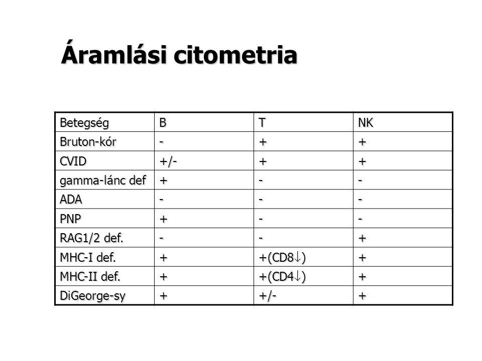 Áramlási citometria BetegségBTNK Bruton-kór-++ CVID+/-++ gamma-lánc def +-- ADA--- PNP+-- RAG1/2 def. --+ MHC-I def. + +(CD8  ) + MHC-II def. + +(CD4