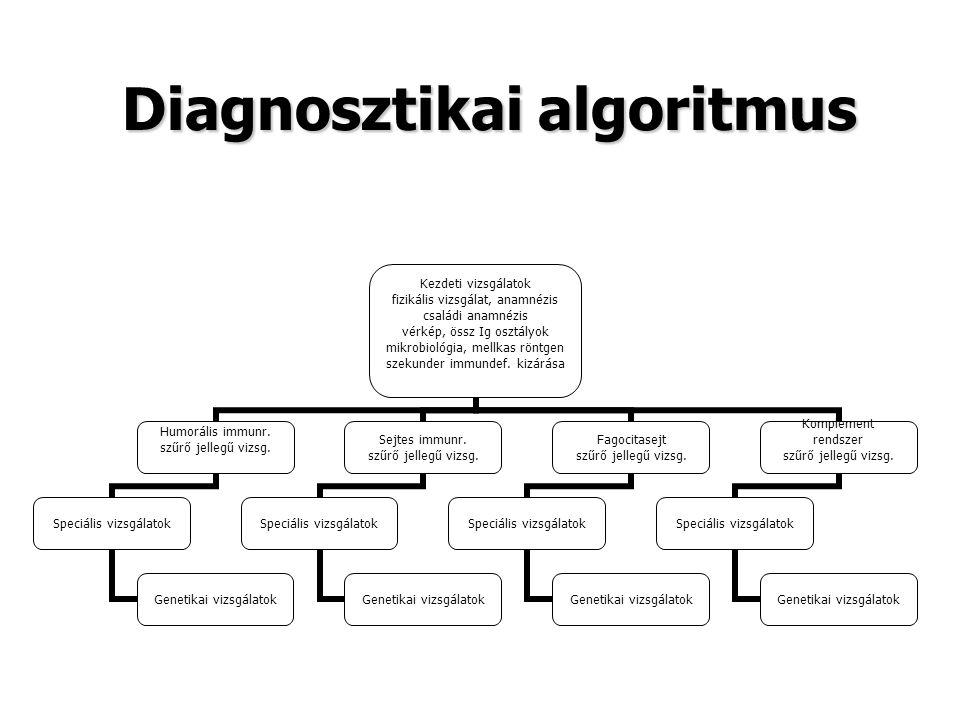 Diagnosztikai algoritmus Kezdeti vizsgálatok fizikális vizsgálat, anamnézis családi anamnézis vérkép, össz Ig osztályok mikrobiológia, mellkas röntgen