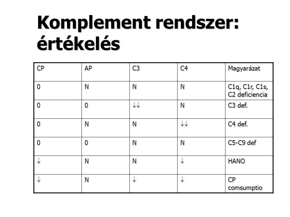 Komplement rendszer: értékelés CPAPC3C4Magyarázat 0NNN C1q, C1r, C1s, C2 deficiencia 00N C3 def. 0NN C4 def. 00NN C5-C9 def NNHANO N CP comsu