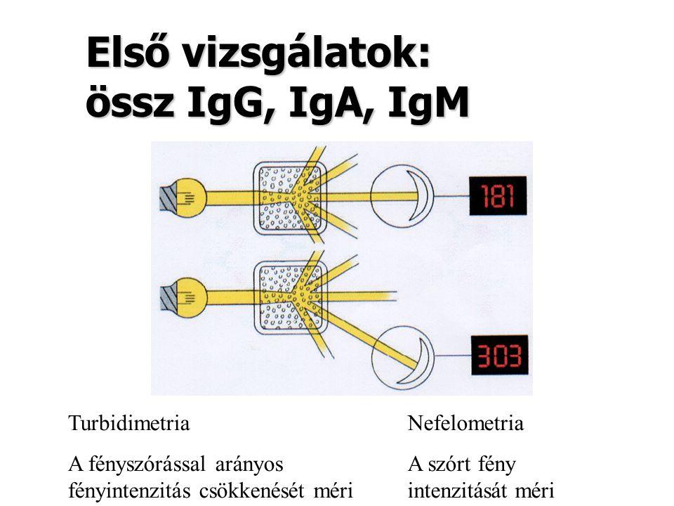 Első vizsgálatok: össz IgG, IgA, IgM Turbidimetria A fényszórással arányos fényintenzitás csökkenését méri Nefelometria A szórt fény intenzitását méri