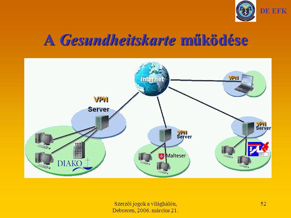 Szerzői jogok a világhálón, Debrecen, 2006. március 21. 52 A Gesundheitskarte működése DE EFK