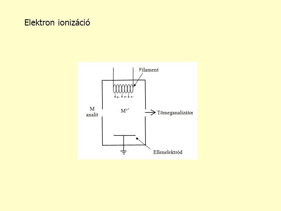 Elektron ionizáció