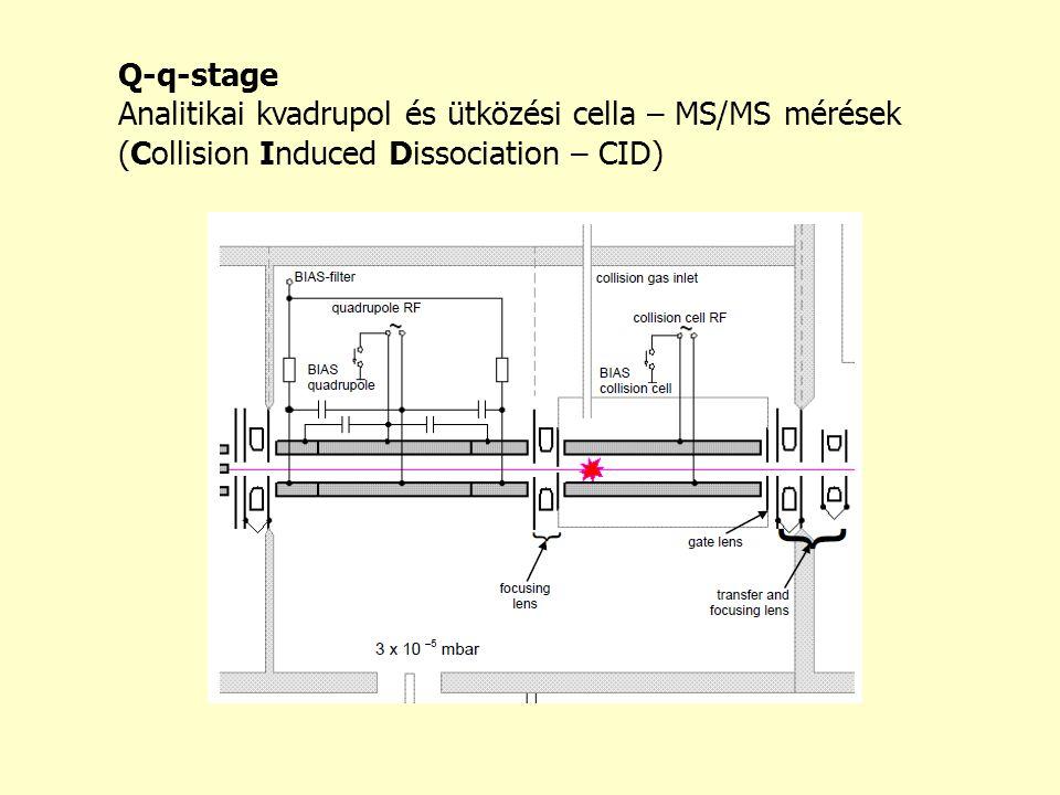 Q-q-stage Analitikai kvadrupol és ütközési cella – MS/MS mérések (Collision Induced Dissociation – CID)