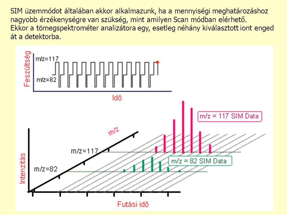 SIM üzemmódot általában akkor alkalmazunk, ha a mennyiségi meghatározáshoz nagyobb érzékenységre van szükség, mint amilyen Scan módban elérhető. Ekkor