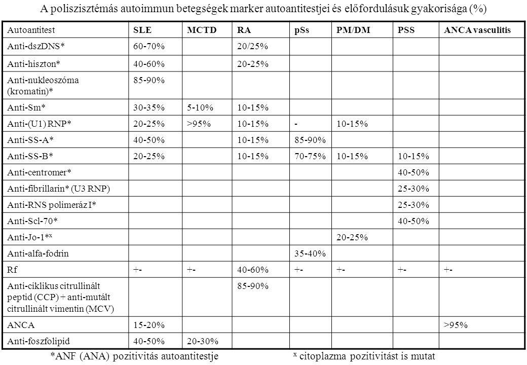 A poliszisztémás autoimmun betegségek marker autoantitestjei és előfordulásuk gyakorisága (%) AutoantitestSLEMCTDRApSsPM/DMPSSANCA vasculitis Anti-dsz