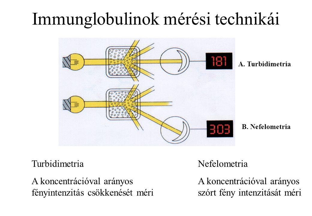 Immunglobulinok mérési technikái Turbidimetria A koncentrációval arányos fényintenzitás csökkenését méri Nefelometria A koncentrációval arányos szórt