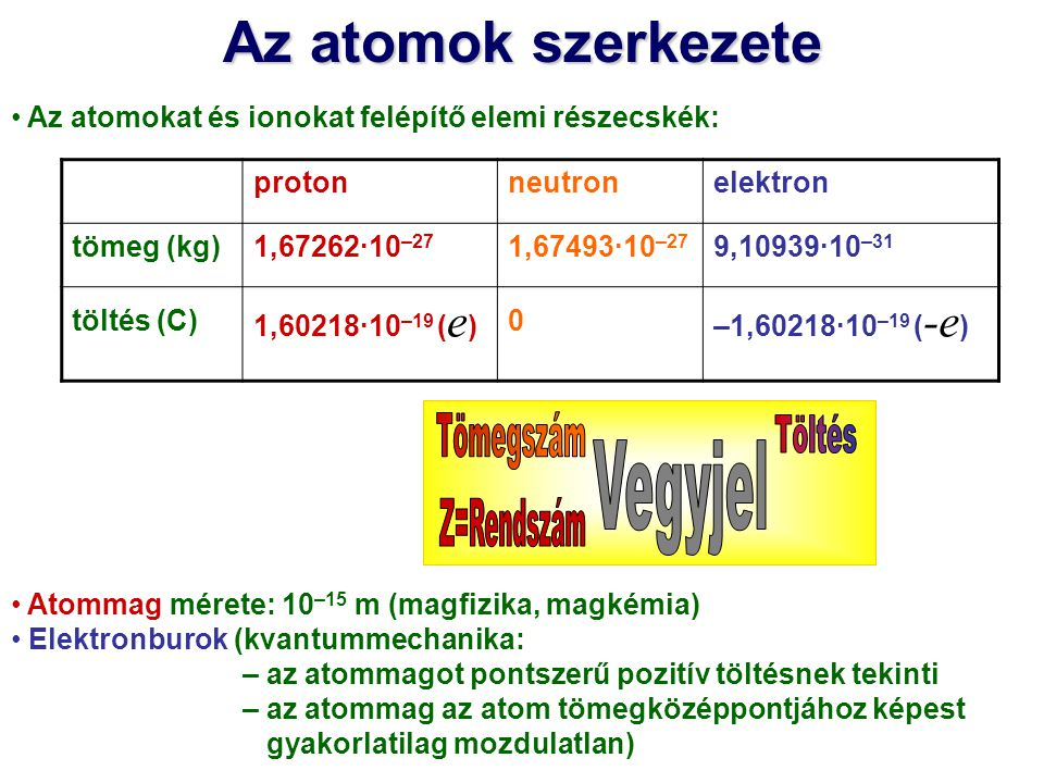 Hidrogénszerű atomi részecskék Ze töltésű mag egyetlen elektron H, He +, Li 2+, Be 3+, U 91+ pl.: H, He +, Li 2+, Be 3+, U 91+ A mag és az elektron kölcsönhatását a Coulomb-potenciál írja le: Az elektron mozgását leíró stacionárius Schrödinger-egyenlet: a vákuum permittivitása ( 8,85419·10 –12 J –1 C 2 m –1 ) r