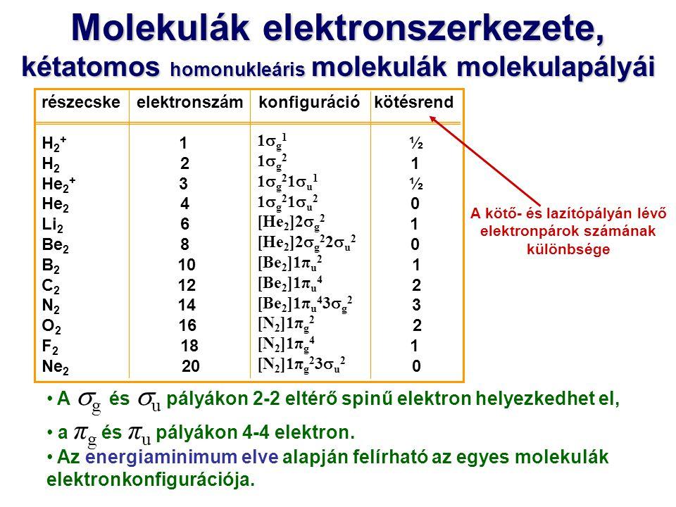 A  g és  u pályákon 2-2 eltérő spinű elektron helyezkedhet el, a π g és π u pályákon 4-4 elektron. Az energiaminimum elve alapján felírható az egyes