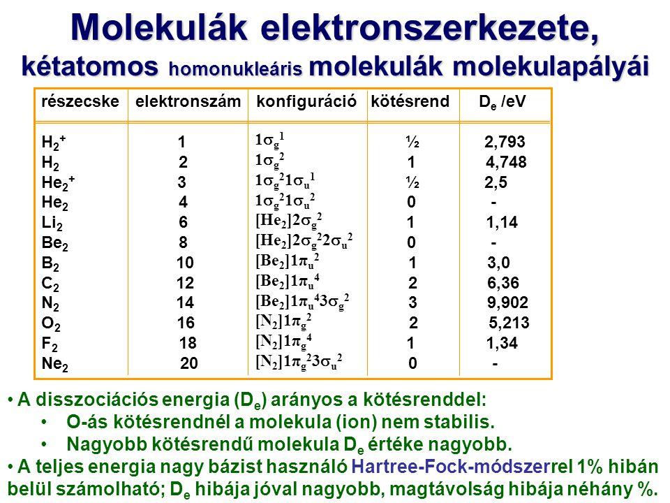részecske elektronszám konfiguráció kötésrend D e /eV H 2 + 1 ½ 2,793 H 2 2 1 4,748 He 2 + 3 ½ 2,5 He 2 4 0 - Li 2 6 1 1,14 Be 2 8 0 - B 2 10 1 3,0 C