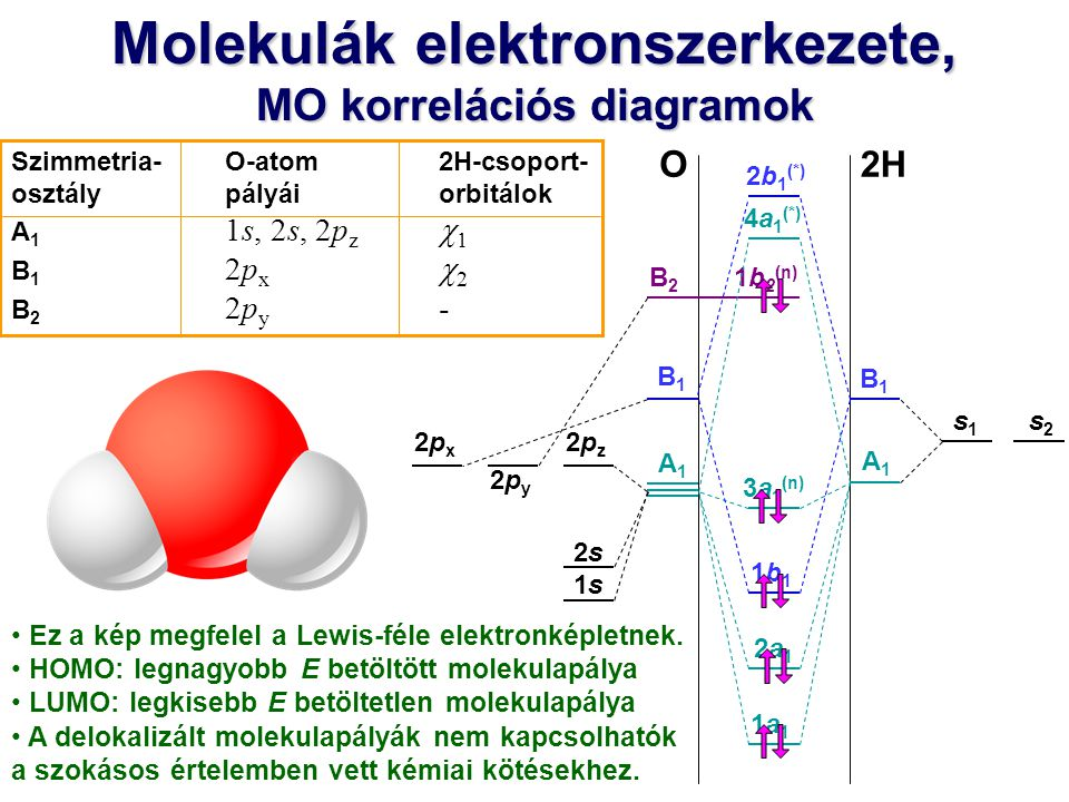 s1s1 A1A1 B1B1 1b 2 (n) 4a 1 (*) Molekulák elektronszerkezete, MO korrelációs diagramok 2HO s2s2 2b 1 (*) 3a 1 (n) 2a12a1 1a11a1 1b11b1 B2B2 B1B1 A1A1