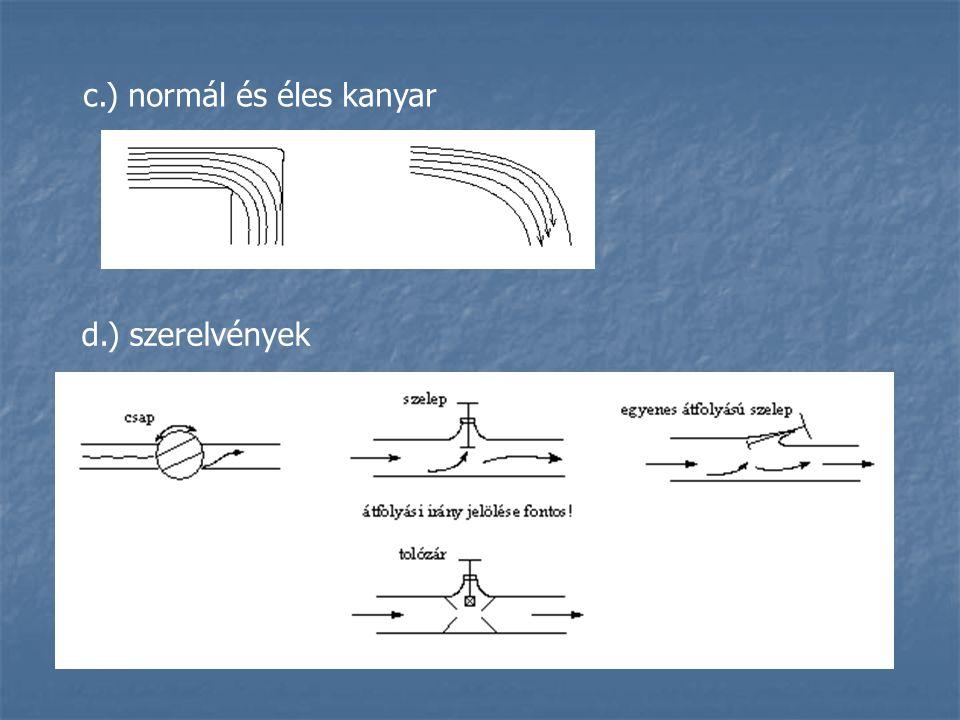 c.) normál és éles kanyar d.) szerelvények