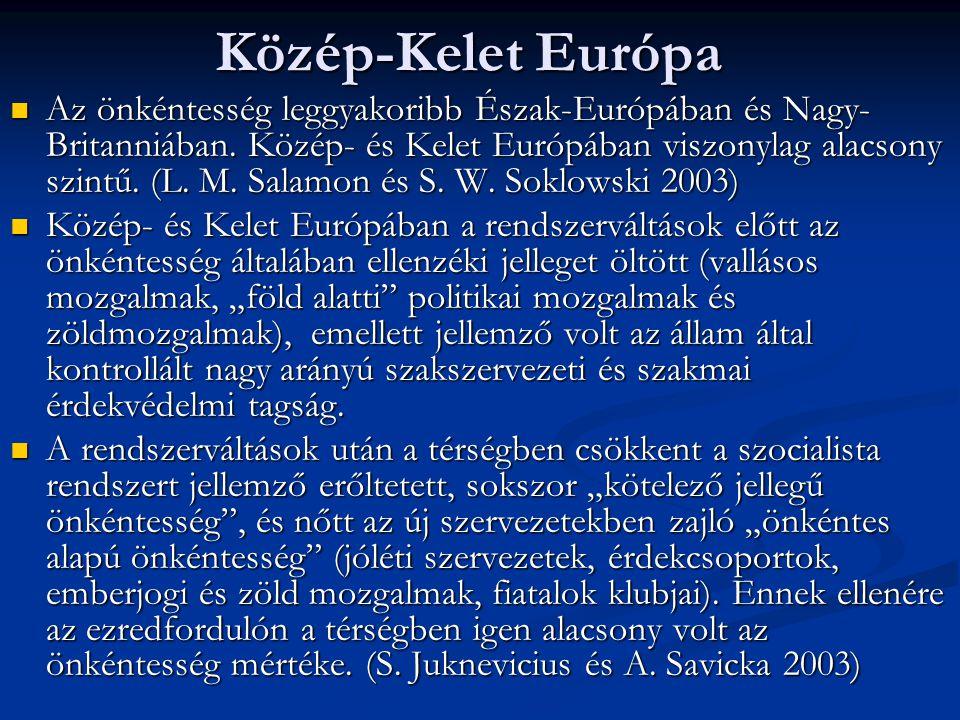 Közép-Kelet Európa Az önkéntesség leggyakoribb Észak-Európában és Nagy- Britanniában.