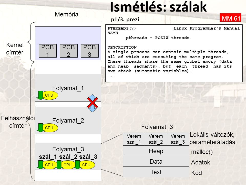 Ismétlés: szálak p1/3. prezi Memória Folyamat_1 Folyamat_2 Folyamat_3 szál_1 szál_2 szál_3 Verem szál_1 Heap Data Text Lokális változók, paraméterátad