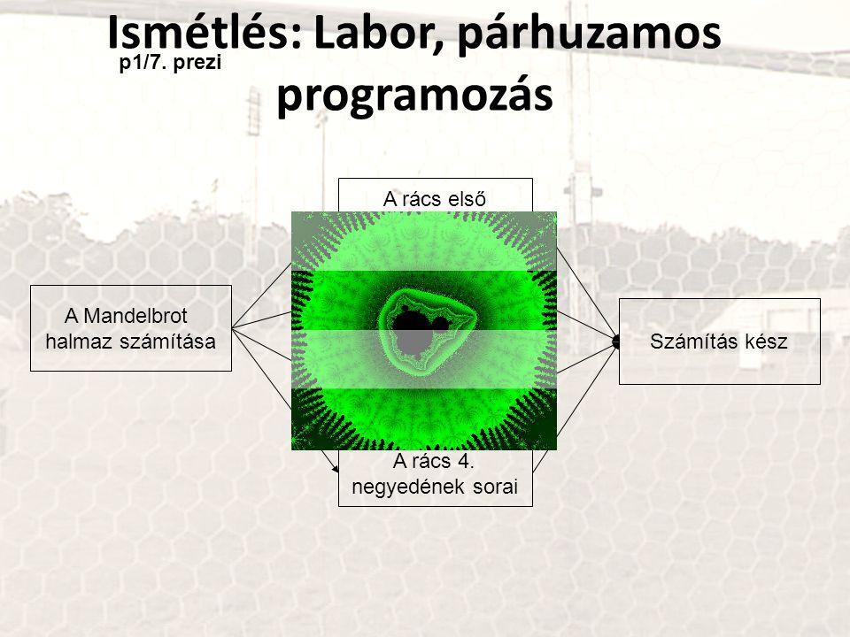 Ismétlés: Labor, párhuzamos programozás A Mandelbrot halmaz számítása A rács első negyedének sorai A rács 2. negyedének sorai A rács 3. negyedének sor