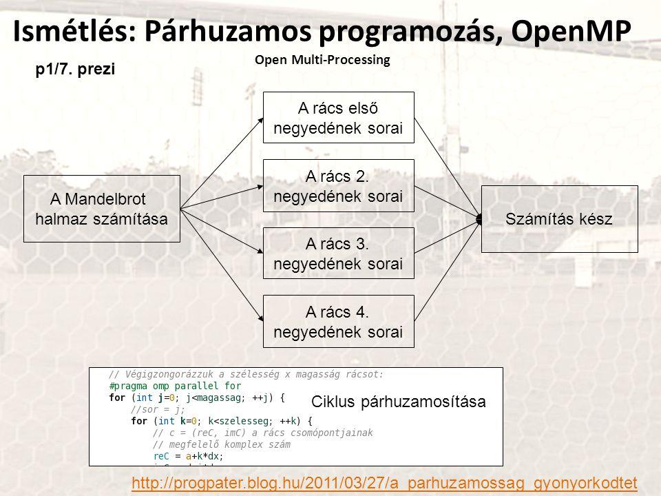Ismétlés: Párhuzamos programozás, OpenMP Open Multi-Processing A Mandelbrot halmaz számítása A rács első negyedének sorai A rács 2. negyedének sorai A