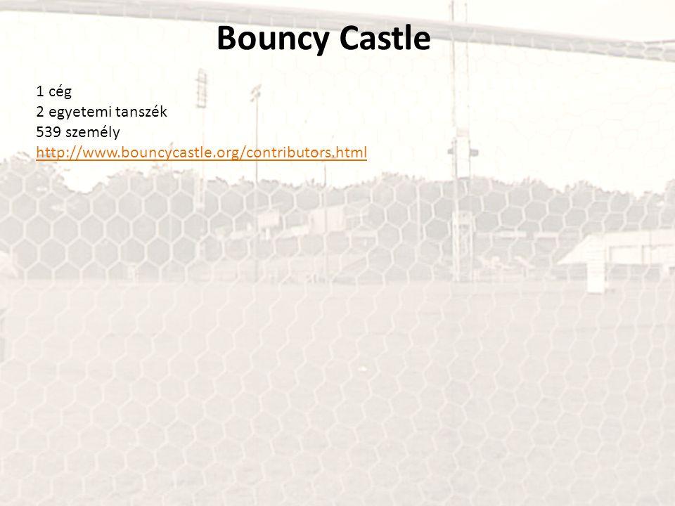 Bouncy Castle 1 cég 2 egyetemi tanszék 539 személy http://www.bouncycastle.org/contributors.html