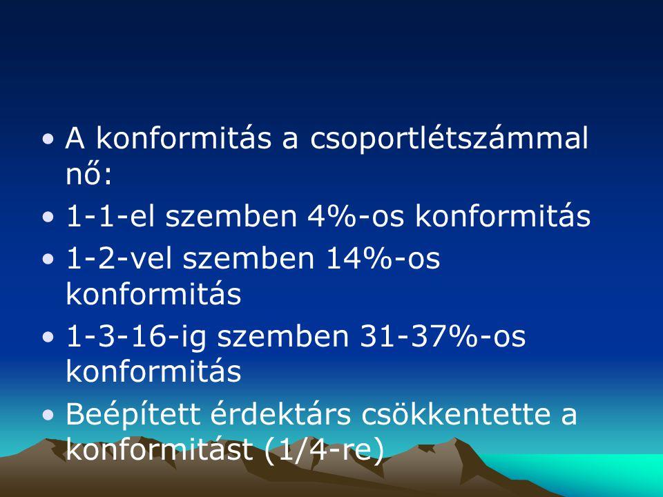 A konformitás a csoportlétszámmal nő: 1-1-el szemben 4%-os konformitás 1-2-vel szemben 14%-os konformitás 1-3-16-ig szemben 31-37%-os konformitás Beép