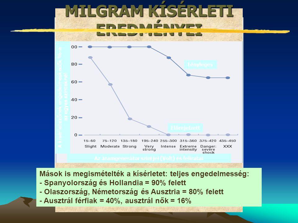 Tényleges Előrejelzett MILGRAM KÍSÉRLETI EREDMÉNYEI Az áramgenerátor szintjei (Volt) és felirataiA kísérletezőnek engedelmeskedők %-a az egyes szintek
