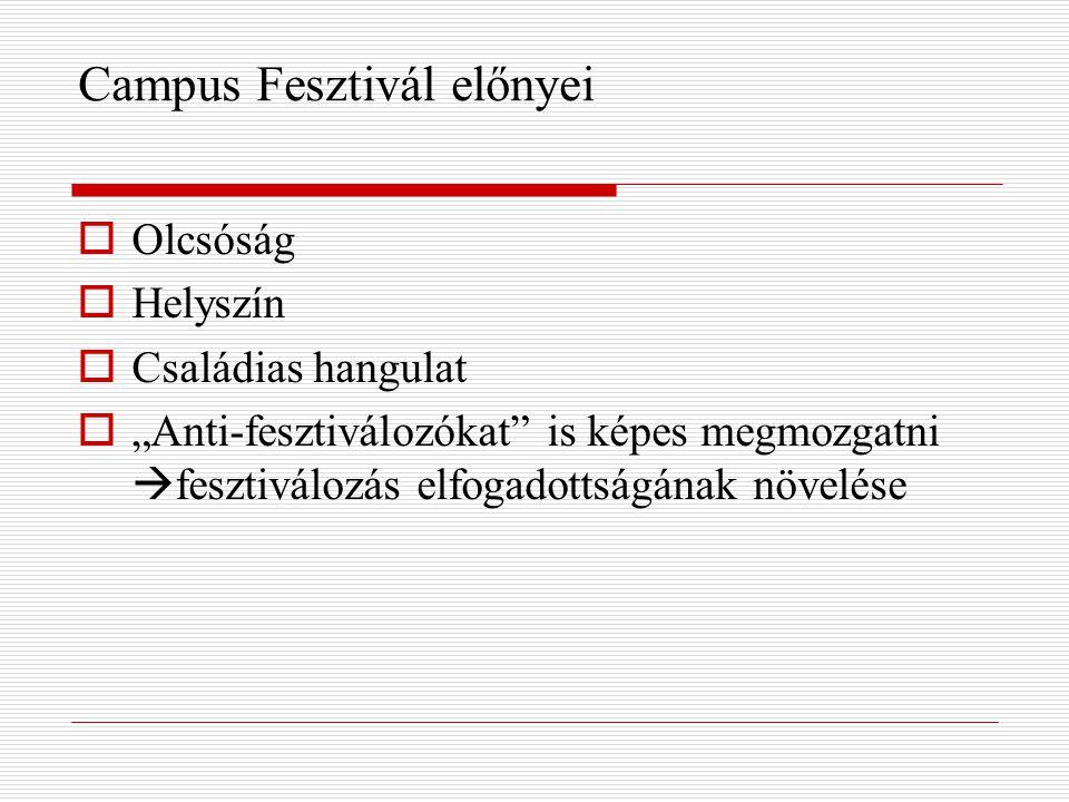 """Campus Fesztivál előnyei  Olcsóság  Helyszín  Családias hangulat  """"Anti-fesztiválozókat is képes megmozgatni  fesztiválozás elfogadottságának növelése"""