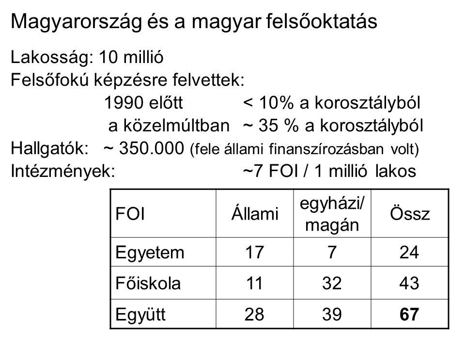 Magyarország és a magyar felsőoktatás Lakosság: 10 millió Felsőfokú képzésre felvettek: 1990 előtt< 10% a korosztályból a közelmúltban ~ 35 % a korosztályból Hallgatók:~ 350.000 (fele állami finanszírozásban volt) Intézmények:~7 FOI / 1 millió lakos FOIÁllami egyházi/ magán Össz Egyetem171772424 Főiskola1132324343 Együtt2828396767