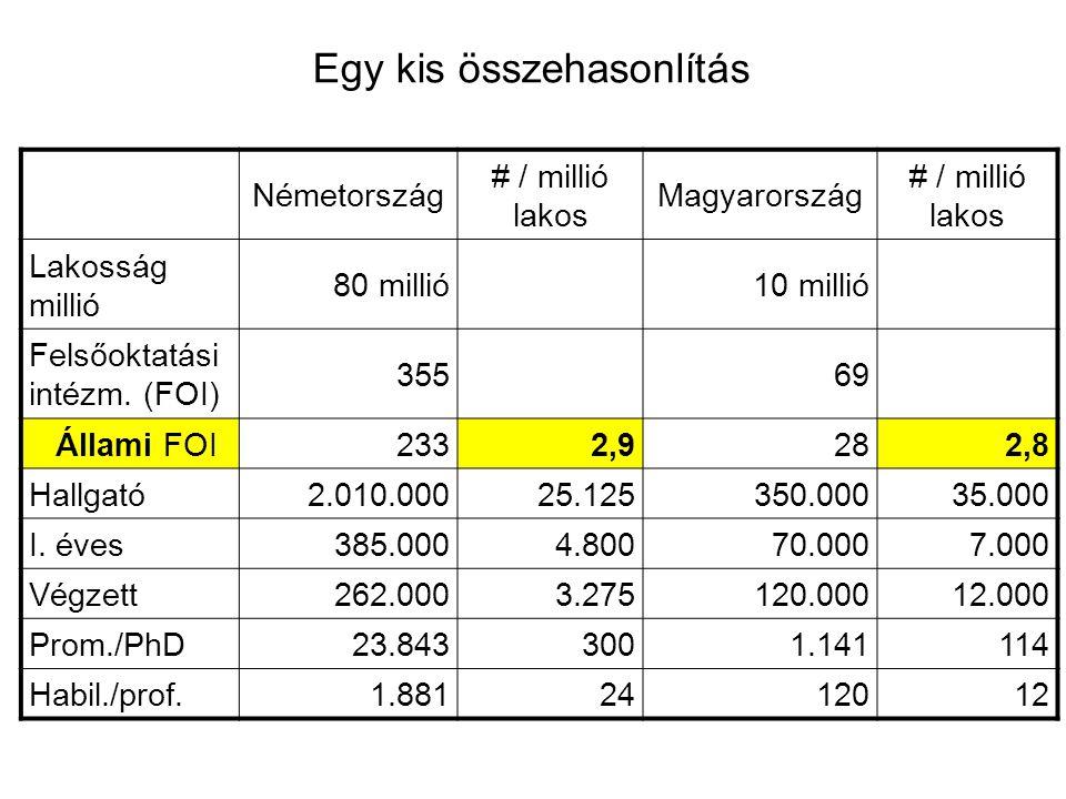 Egy kis összehasonlítás Németország # / millió lakos Magyarország # / millió lakos Lakosság millió 80 millió10 millió Felsőoktatási intézm.
