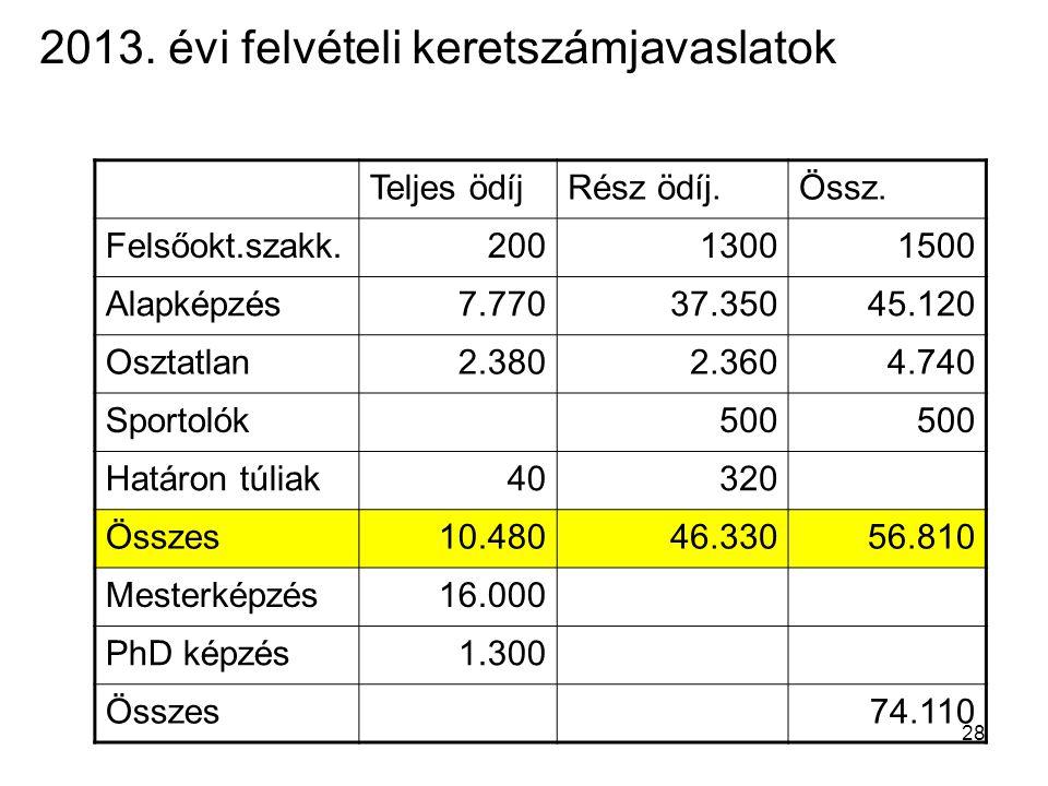 28 2013. évi felvételi keretszámjavaslatok Teljes ödíjRész ödíj.Össz.