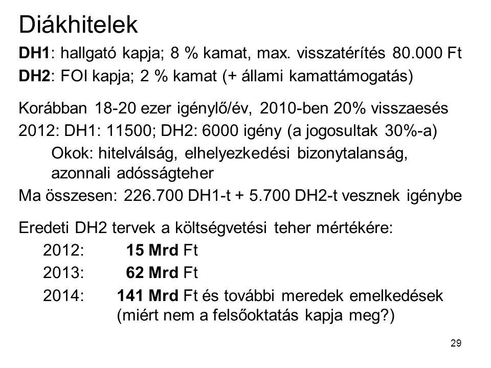 29 Diákhitelek DH1: hallgató kapja; 8 % kamat, max.
