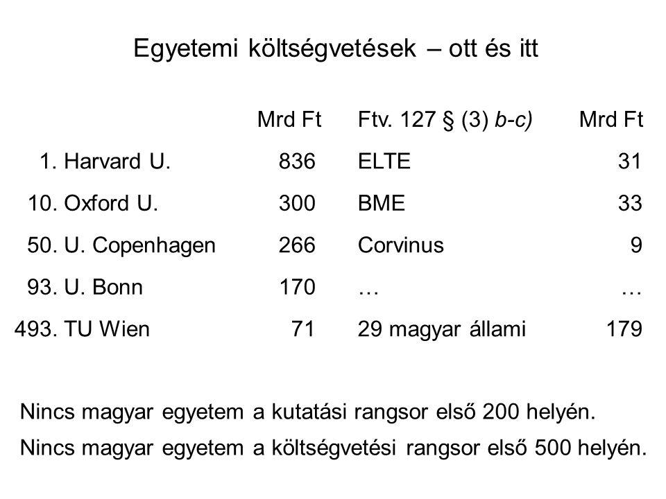 Egyetemi költségvetések – ott és itt Mrd Ft Ftv. 127 § (3) b-c)Mrd Ft 1.