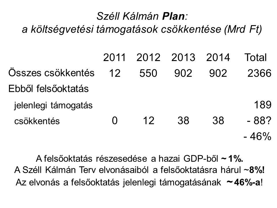 Széll Kálmán Plan: a költségvetési támogatások csökkentése (Mrd Ft) 2011201220132014Total Összes csökkentés 12550902 2366 Ebből felsőoktatás jelenlegi támogatás 189 csökkentés 01238 - 88.