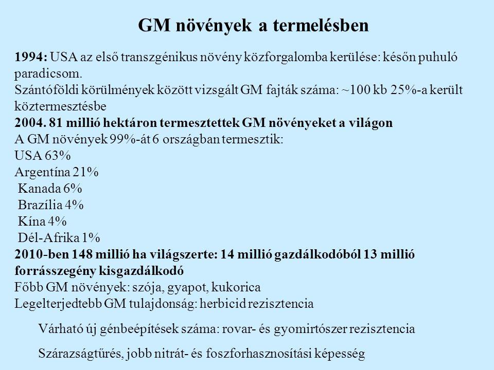 """EU: FP keretprogram keretében 200 millió euró (kockázatbecslés, egymásmellettiséggel foglalkozó témák, kevés eredeti GM technológia) Monsanto: 1 milliárd dollár Kína (2008): """"transzgénikus zöld forradalom 3,5 milliárd dollár Magyarország: álláspont intenzív kutatás: - 1986: kanamicin rezisztens lucerna - vírus rez."""