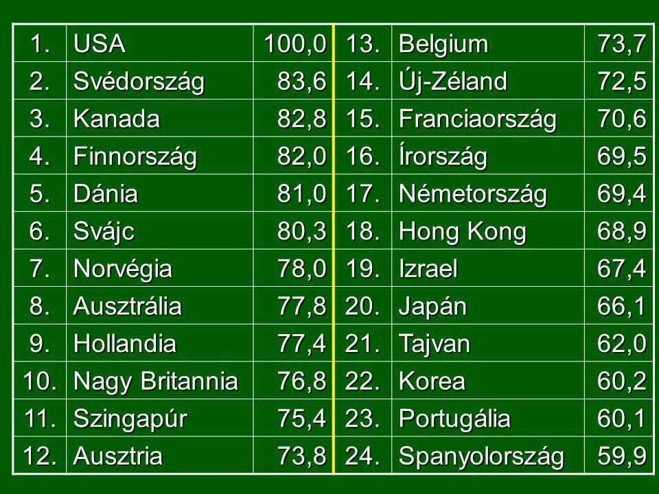 1.USA100,013.Belgium73,7 2.Svédország83,614.Új-Zéland72,5 3.Kanada82,815.Franciaország70,6 4.Finnország82,016.Írország69,5 5.Dánia81,017.Németország69