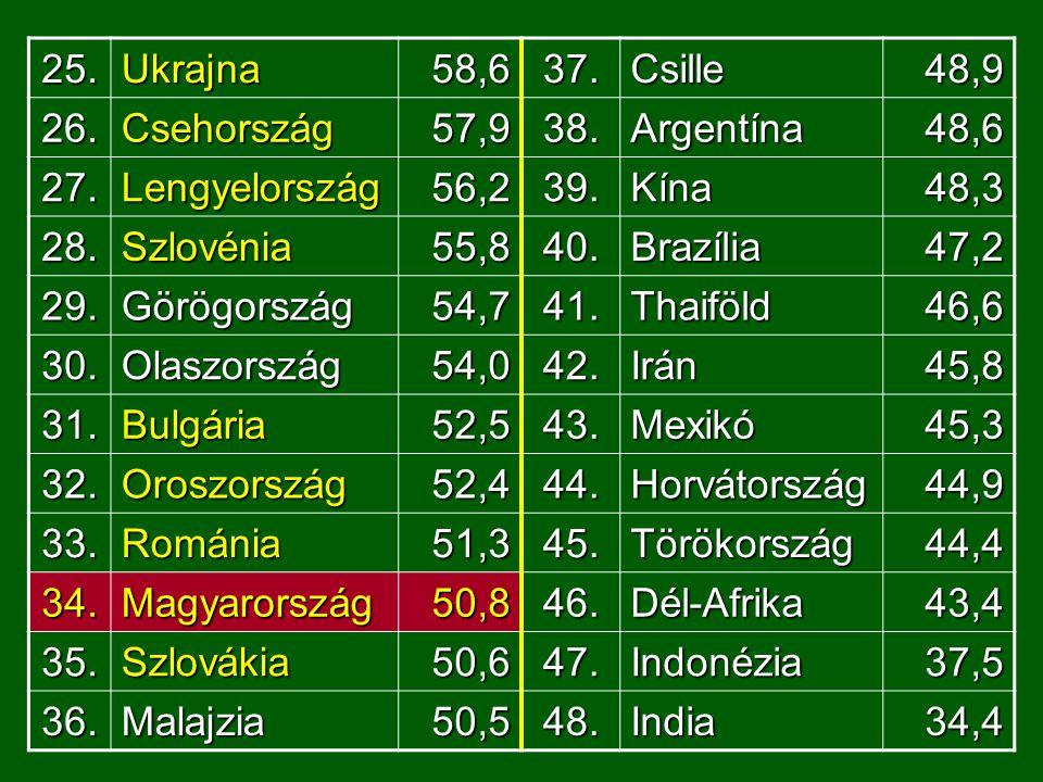 25.Ukrajna58,637.Csille48,9 26.Csehország57,938.Argentína48,6 27.Lengyelország56,239.Kína48,3 28.Szlovénia55,840.Brazília47,2 29.Görögország54,741.Thaiföld46,6 30.Olaszország54,042.Irán45,8 31.Bulgária52,543.Mexikó45,3 32.Oroszország52,444.Horvátország44,9 33.Románia51,345.Törökország44,4 34.Magyarország50,846.Dél-Afrika43,4 35.Szlovákia50,647.Indonézia37,5 36.Malajzia50,548.India34,4