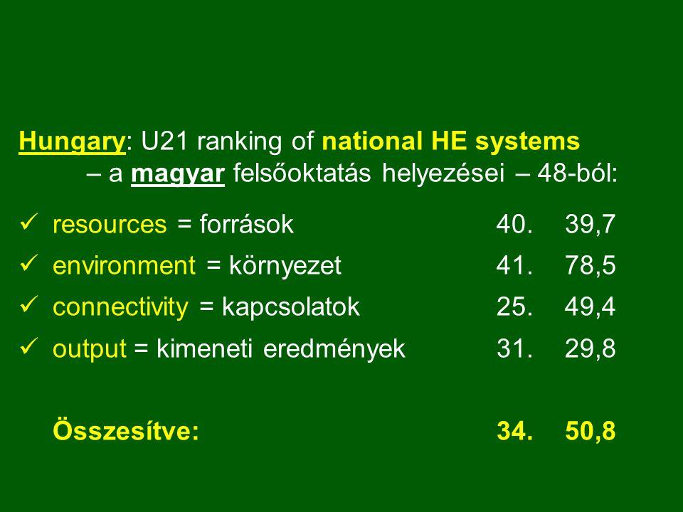 Hungary: U21 ranking of national HE systems – a magyar felsőoktatás helyezései – 48-ból: resources = források 40.39,7 environment = környezet 41.78,5