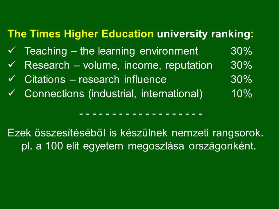 The Times Higher Education university ranking: Teaching – the learning environment30% Research – volume, income, reputation30% Citations – research influence30% Connections (industrial, international)10% - - - - - - - - - - - - - - - - - - - Ezek összesítéséből is készülnek nemzeti rangsorok.