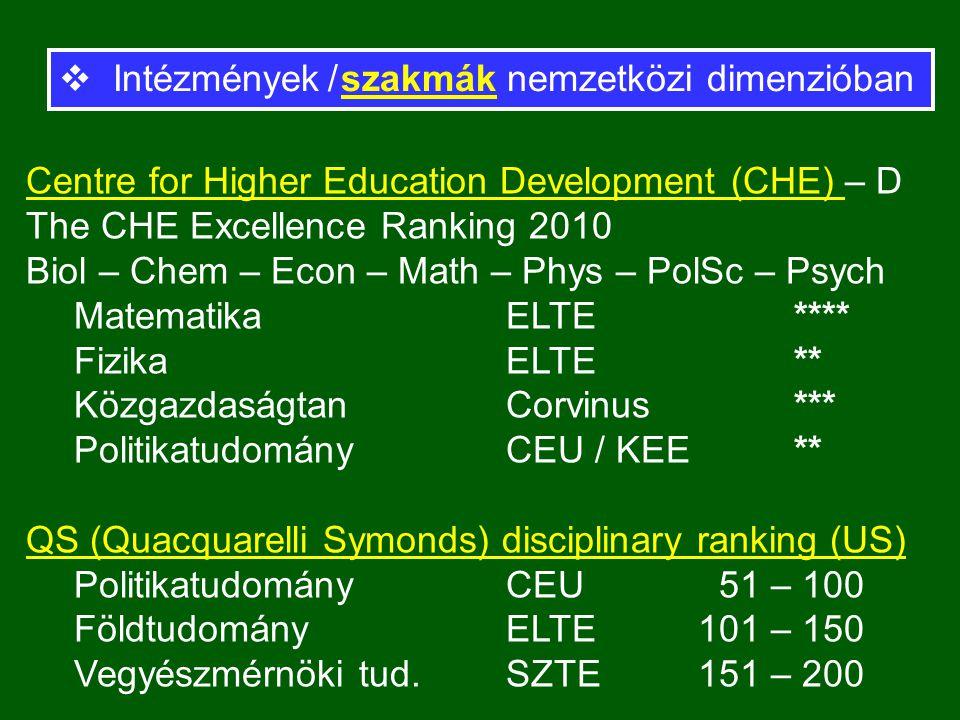 Centre for Higher Education Development (CHE) – D The CHE Excellence Ranking 2010 Biol – Chem – Econ – Math – Phys – PolSc – Psych Matematika ELTE**** FizikaELTE** KözgazdaságtanCorvinus*** Politikatudomány CEU / KEE** QS (Quacquarelli Symonds) disciplinary ranking (US) Politikatudomány CEU 51 – 100 FöldtudományELTE101 – 150 Vegyészmérnöki tud.SZTE151 – 200  Intézmények / szakmák nemzetközi dimenzióban